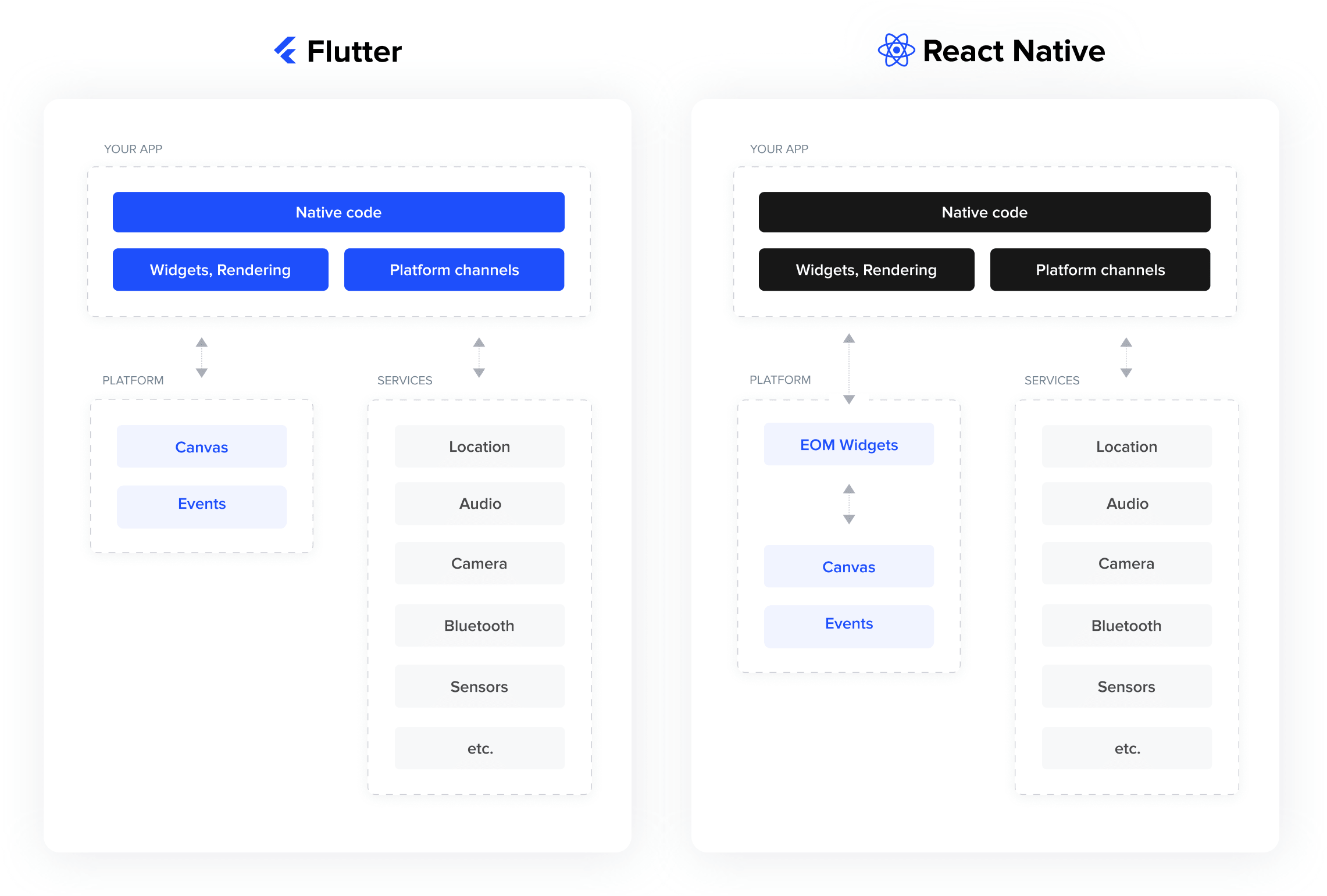 React Native vs Flutter arcitecture