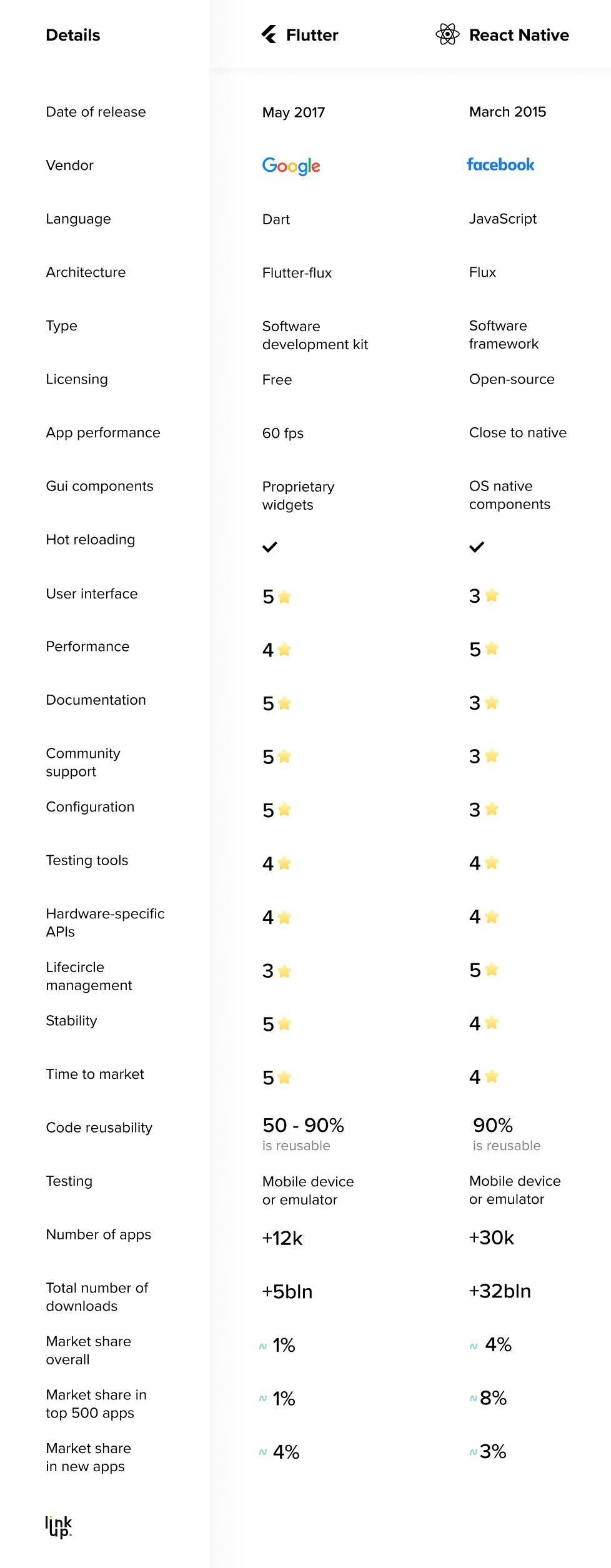 React Native vs Flutter comparison Infographics linkup studio