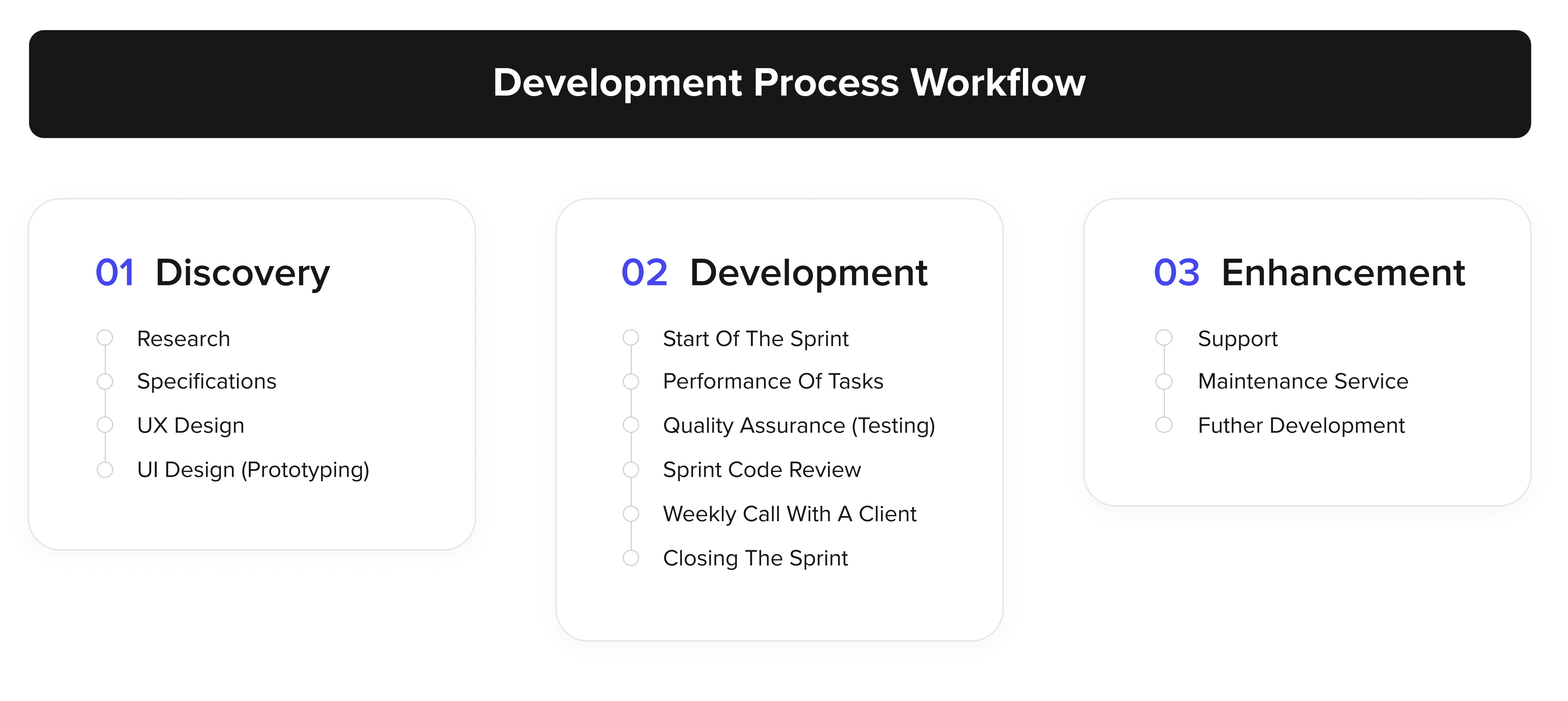 mobile application development process workflow