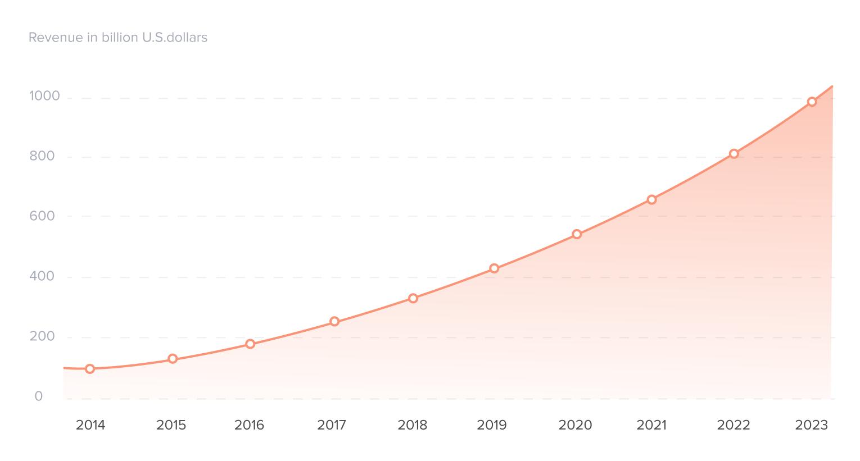 Worldwide mobile app revenues in 2014 2023