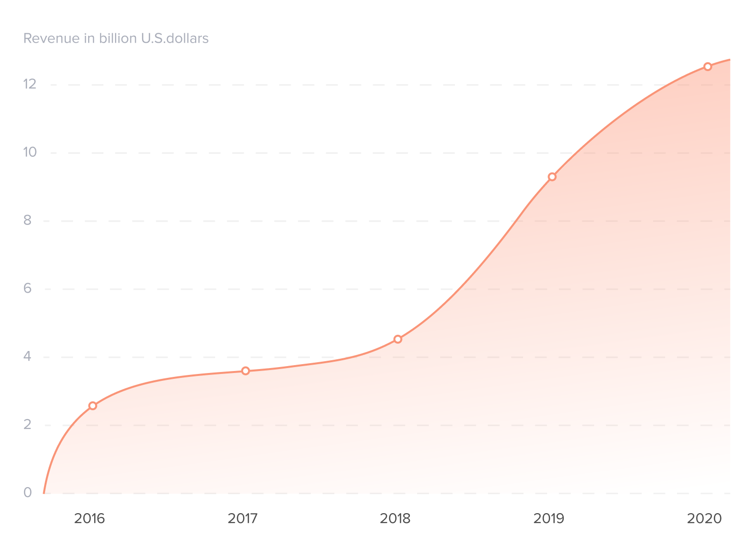 infographic subscription mobile app revenue statistic