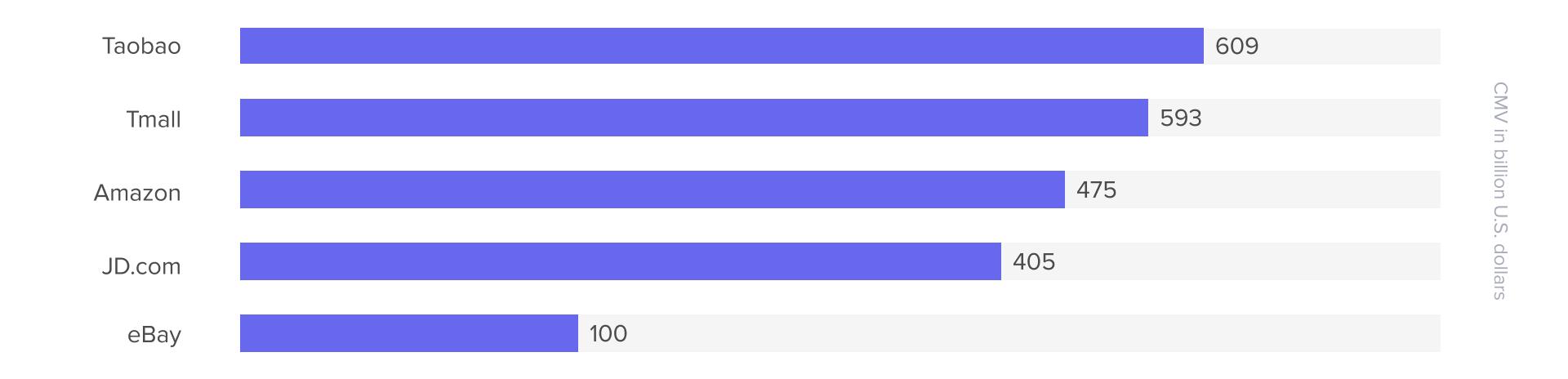 Most popular online marketplaces worldwide in 2020